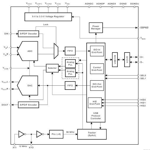 Вот блок-схема PCM2902: