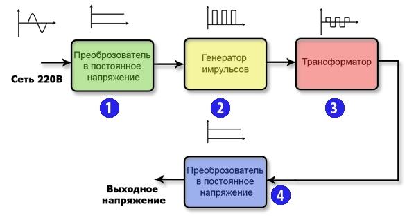 Рассмотри типовую схему БП
