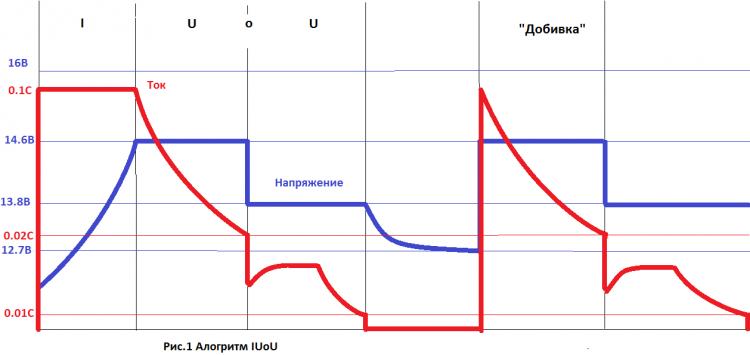 зарядное с десульфатацией - Схемы.